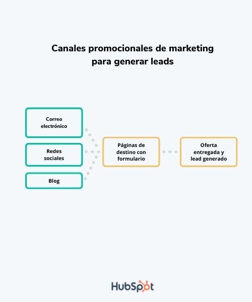 Canales promocionales para lead generation