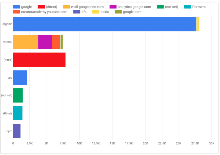 Gráfico de Google Data Studio