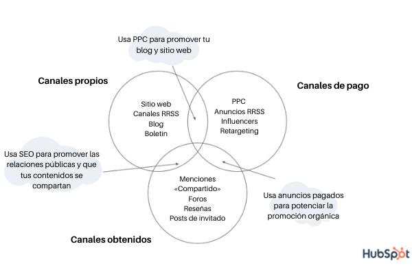 Tipos de canales de distribución de contenidos