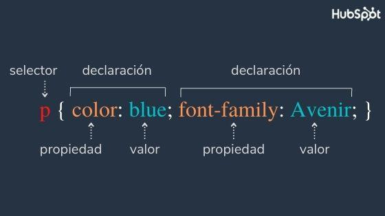 Partes que componen una regla en lenguaje CSS