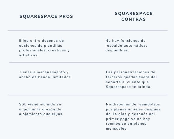 Pros y contras de Squarespace, sitio de hosting