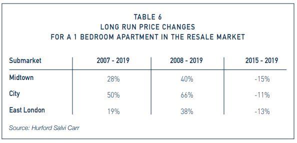 Sales Market 2019