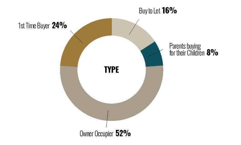 Buyer Profiles 2020