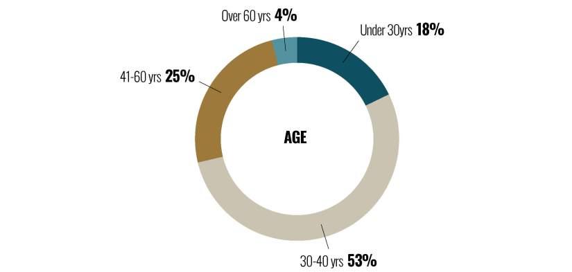 Buyer Profiles – 1st Half 2021