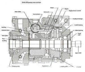 Sundstrand Sauer Danfoss Series 90 Axial Piston Pump Chart