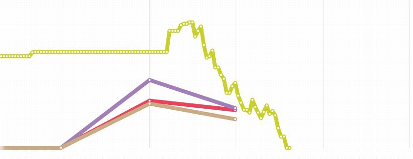 Weigh graph