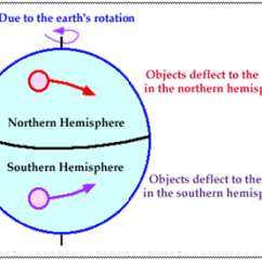 Global Wind Patterns Diagram Pa Sound System Wiring Atmospheric Circulation Pressure Belts And Winds The Rotation Of Earth About Its Axis Affects Direction This Force Is Called Coriolis After French Physicist Who
