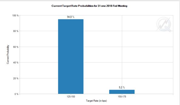 Gráfico de las probabilidades de mantener los tipos de interés