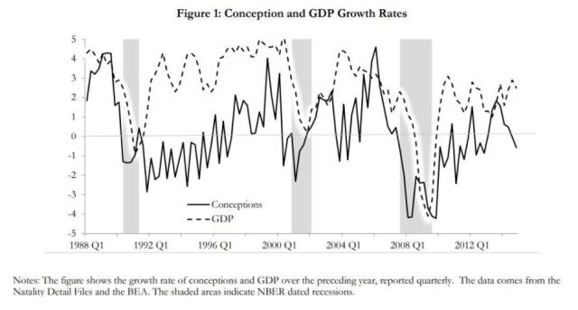 Mercado americano - correlacion GDP y natalidad