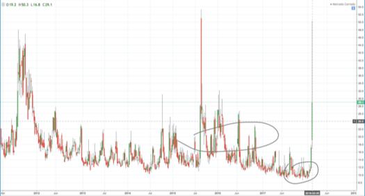 Gráfico volatilidad VIX