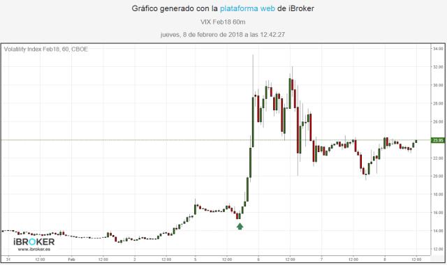 Mercados financieros - Gráfico de 1 hora del Futuro del Vix