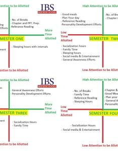 Healthy regime for an mba student also program icfai business school blog part rh ibsindia