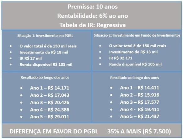 Tabela com dados da aposentadoria especial para médicos.