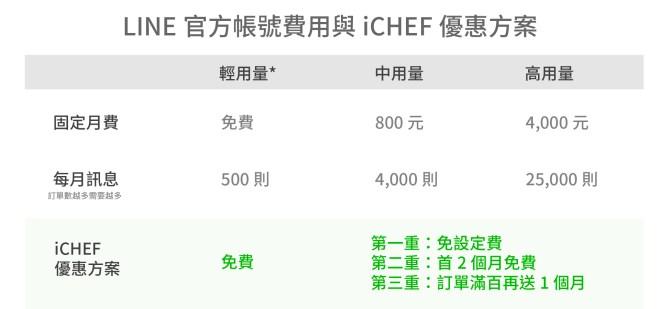 LINE 官方帳號費用與 iCHEF 優惠方案