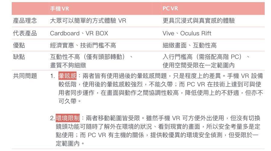 手機VR、PCVR比較