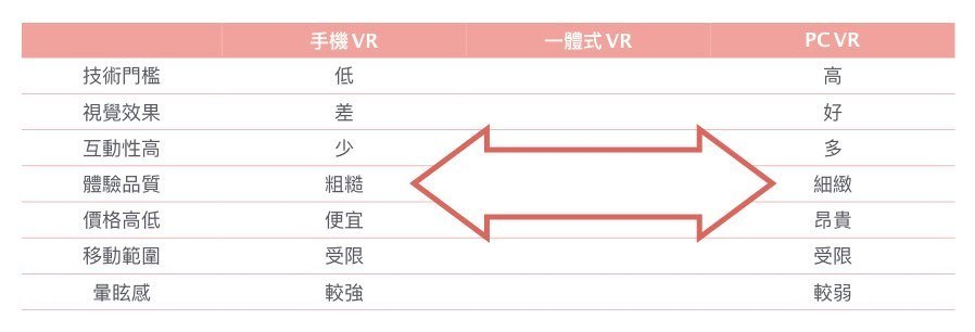 手機VR、一體式VR、PCVR比較