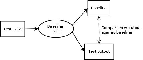 Save time, Test your Code Part 1