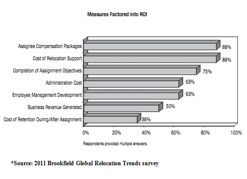 Current trend: Lacking financial metrics for assessing