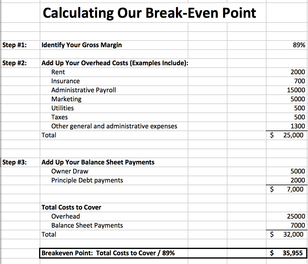 How to Calculate the Break-Even Point for a Business
