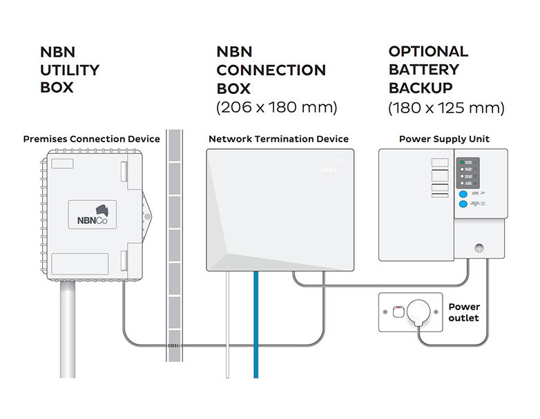 wiring diagram for wall socket duncan detonator why the optional battery backup is an important decision when upgrading to nbn | iinet blog