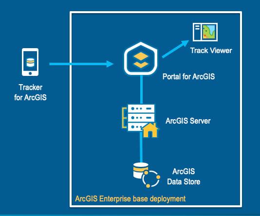 imagem 3 - tracker for arcgis
