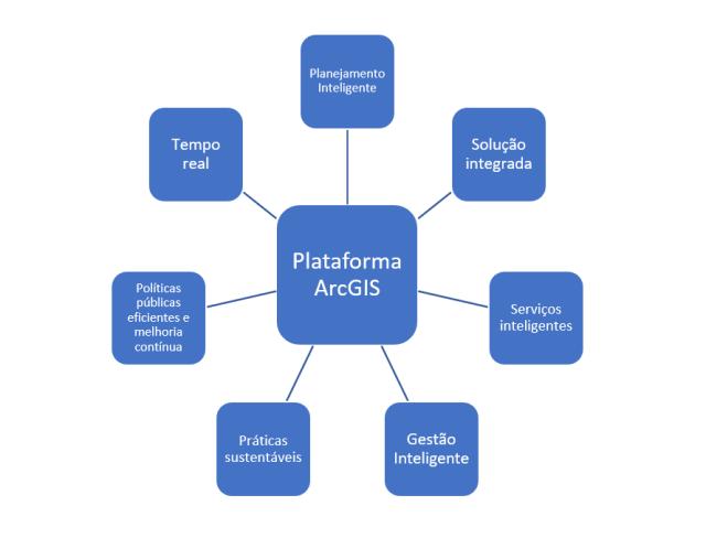 Cidades Inteligentes: SIG na transformação digital dos municípios - imagem 1