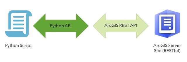Principais conceitos do ArcGIS API for Python, parte 1: Python, APIs e REST - imagem 9