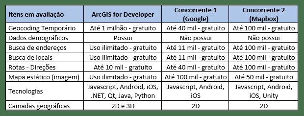 Motivos que farão você migrar seu desenvolvimento para o ArcGIS for Developers - Imagem 4