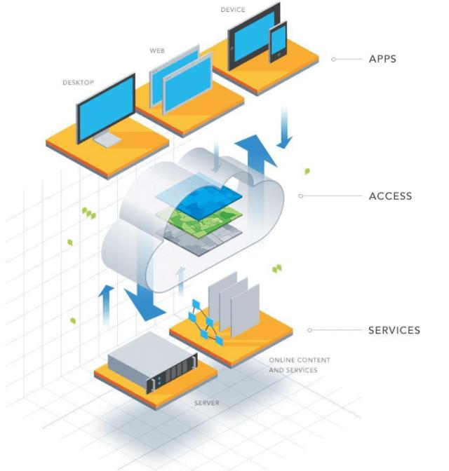 Entendendo a plataforma ArcGIS - imagem 3