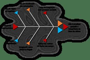 A importância da BAR (Base de Ativos Regulatória)1