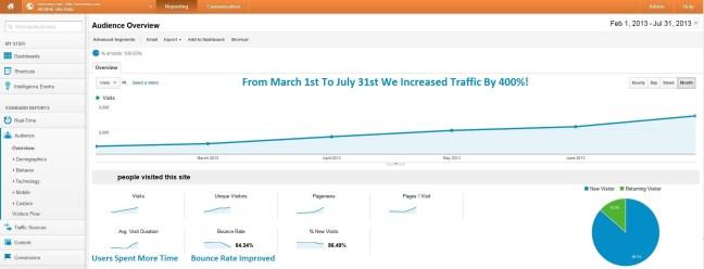 imonomy increase in traffic