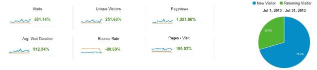 Amazing increase in traffic