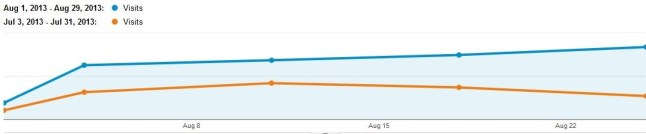 Traffic has doubled in one month