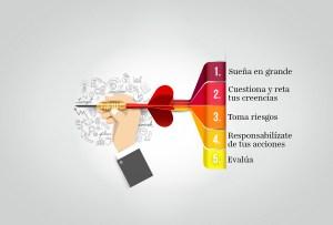 Diagrama para definir objetivos