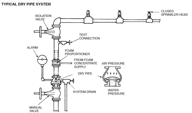 Fire Sprinkler System Backflow Preventer Diagram