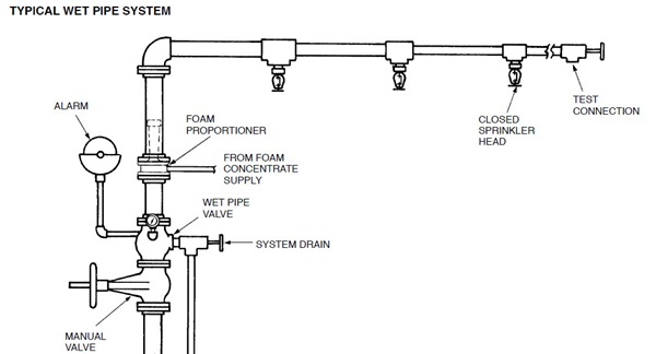 Pin Wet-pipe-sprinkler-system-is-attached-to-a-riser-that
