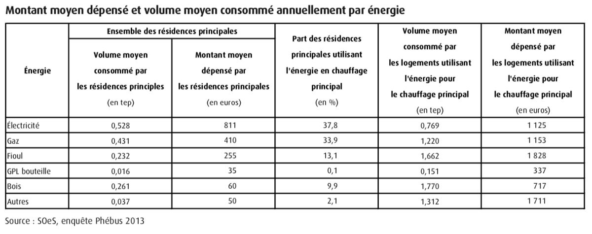 chauffage électrique -tarifs