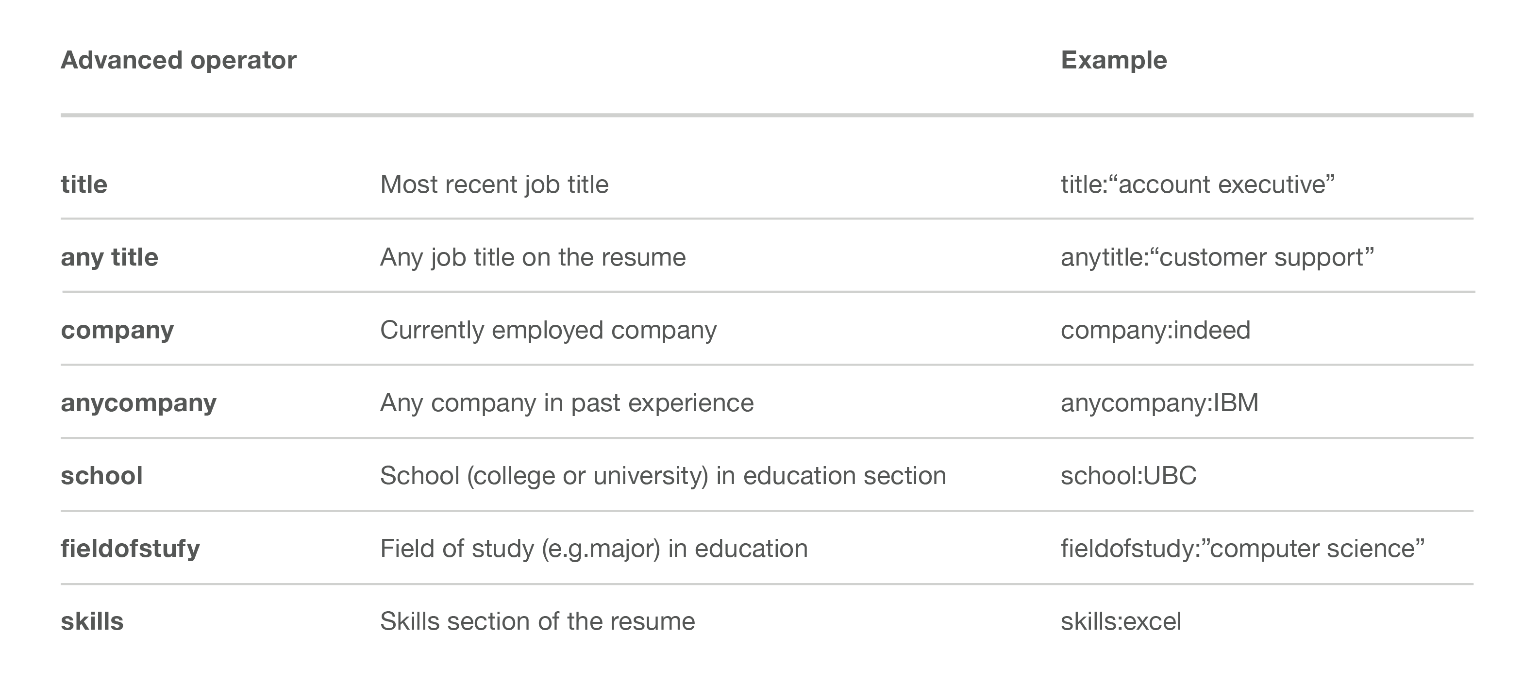 How to Use Indeed's Advanced Resume Search to Find Great