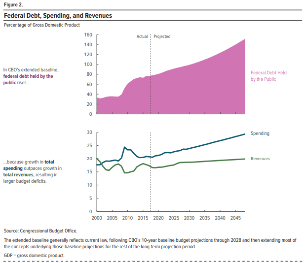 CBO Long Term Budget Outlook FIgure 2 - Debt, Spending and Revenues