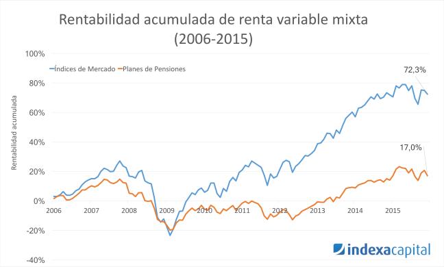 Rentabilidd acumulada Planes de Pensiones de Renta Variable Mixta (2006-2015)