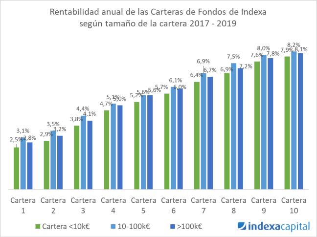 Rentabilidad carteras fondos Indexa por tamaño 2017-2019