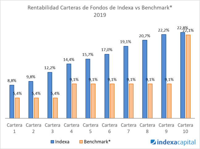 Rentabilidad fondos Indexa vs Benchmark 2019