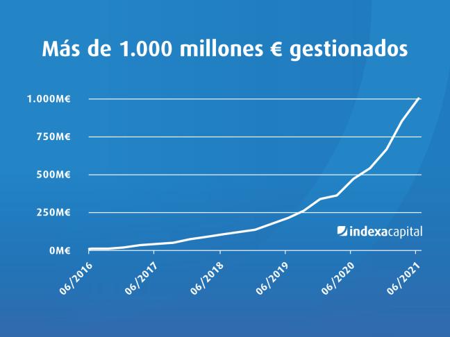 1.000 millones € gestionados