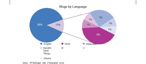 Indian blogs by language, regional langua blog