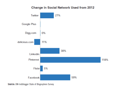 Change in social networks used by Indian bloggers