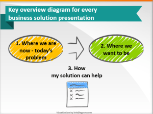 Every business presentation should start with a diagram