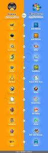 Infografica: Alternative per Linux di programmi Windows