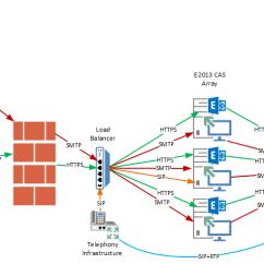 Exchange 2013 Mail Flow Diagram 110 Quad Wiring Architecture & Visual Diagrams – Infostruction
