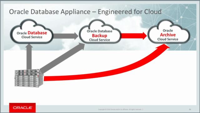 2016-06-21 19_07_43-The Expanded Oracle Database Appliance Portfolio