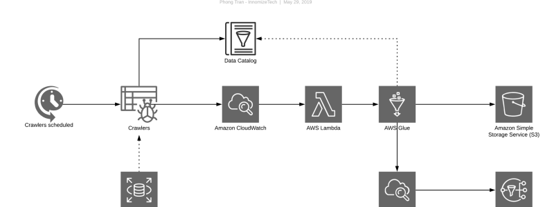 ETL with AWS Glue